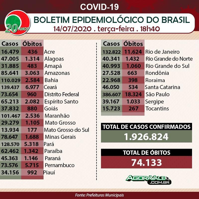 Total de casos por estado e no Brasil; número de mortos entre as confirmações