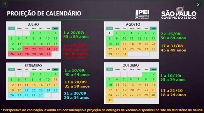 Projeção de calendário da vacinação em SP